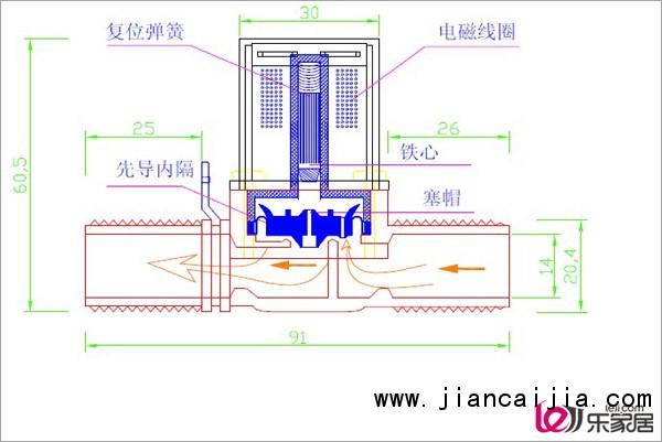电磁阀工作原理是什么
